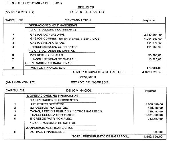 Presupuesto 2013 ayuntamiento de cabez n de la sal for Presupuesto de obra de construccion pdf